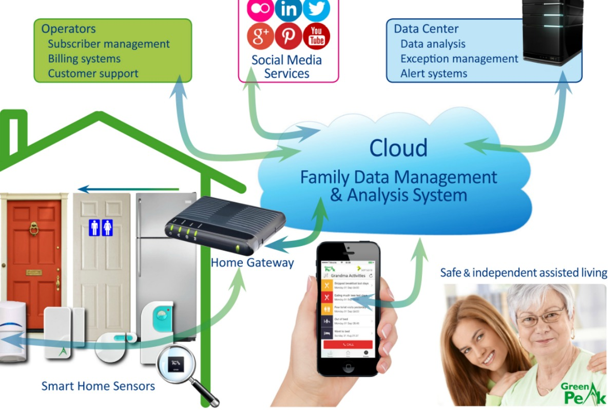 Presence Security is a new home monitoring service