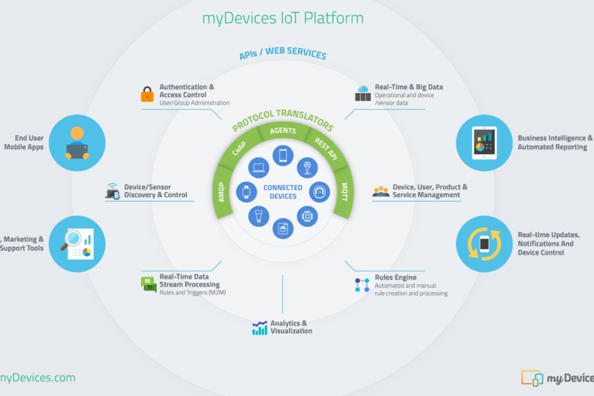 An illustration of the myDevices IoT platform