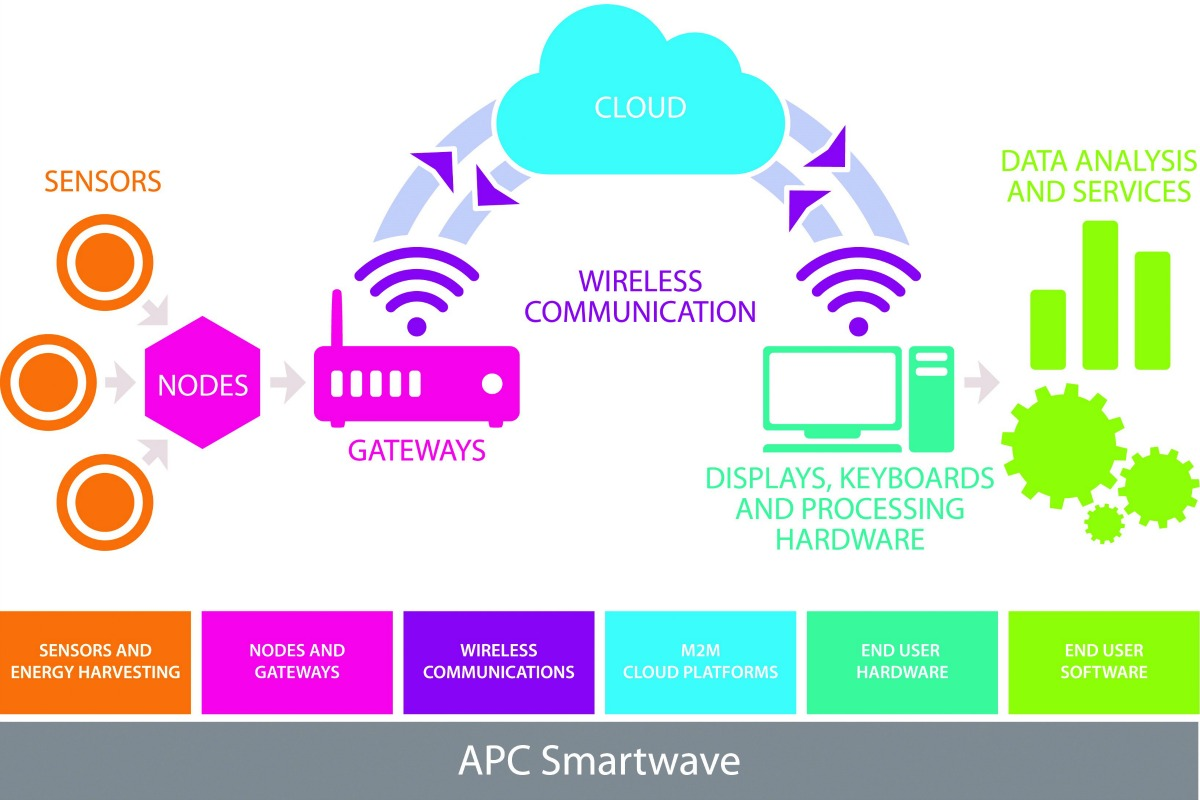 APC Smartwave's holistic approach to the IoT illustrated