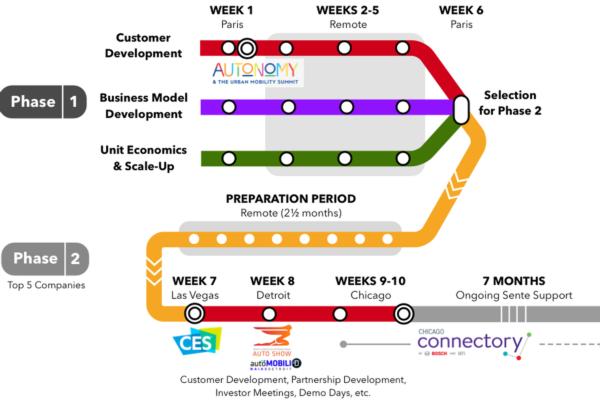 Sente.link launches accelerator programme