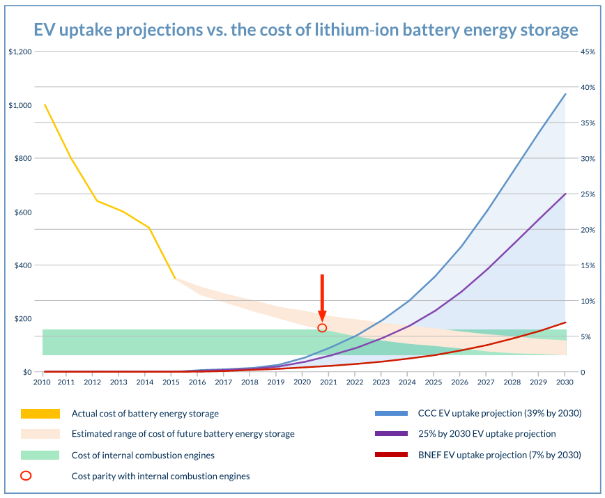 EV Battery Tech and ICE Commercial Parity vs EV Uptake Projections - www.rolton.com/EV