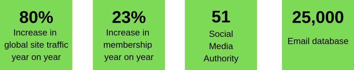 SmartCitiesWorld Statistics: November 2018 (sources include Google Analytics, FollowerWonk)