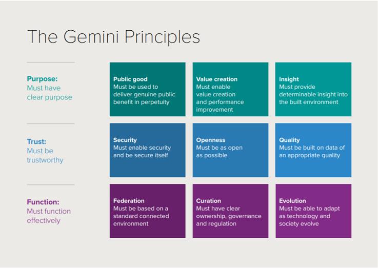 Source: The Gemini Principles, Centre for Digital Built Britain