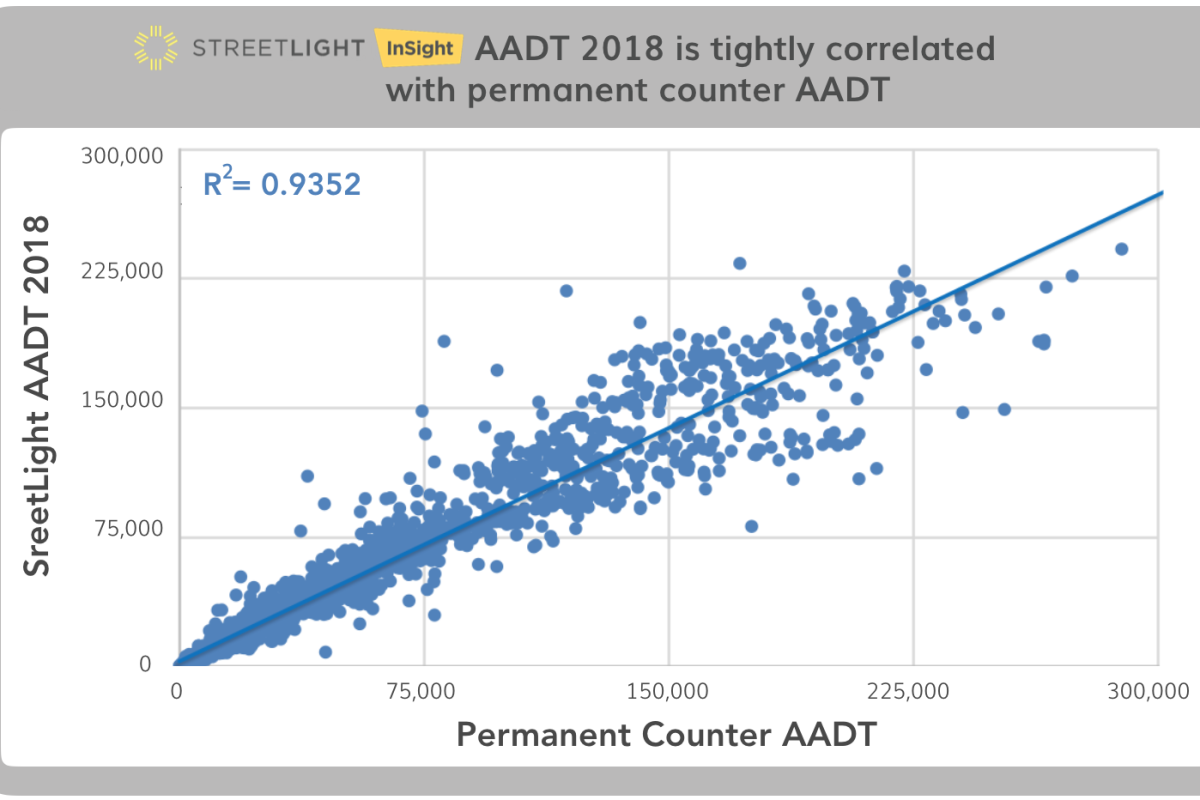 Grab from StreetLight Data's Annual Average Daily Traffic