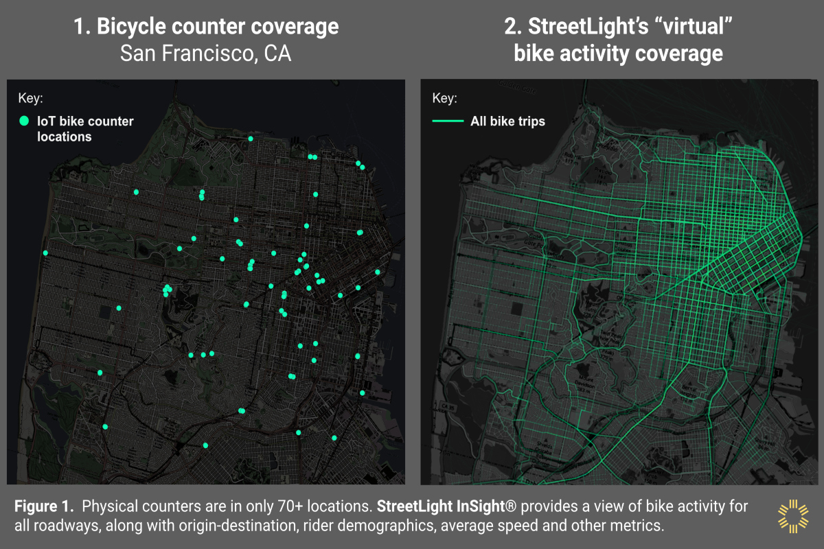 Measuring bike and pedestrian traffic has become a major challenge for cities